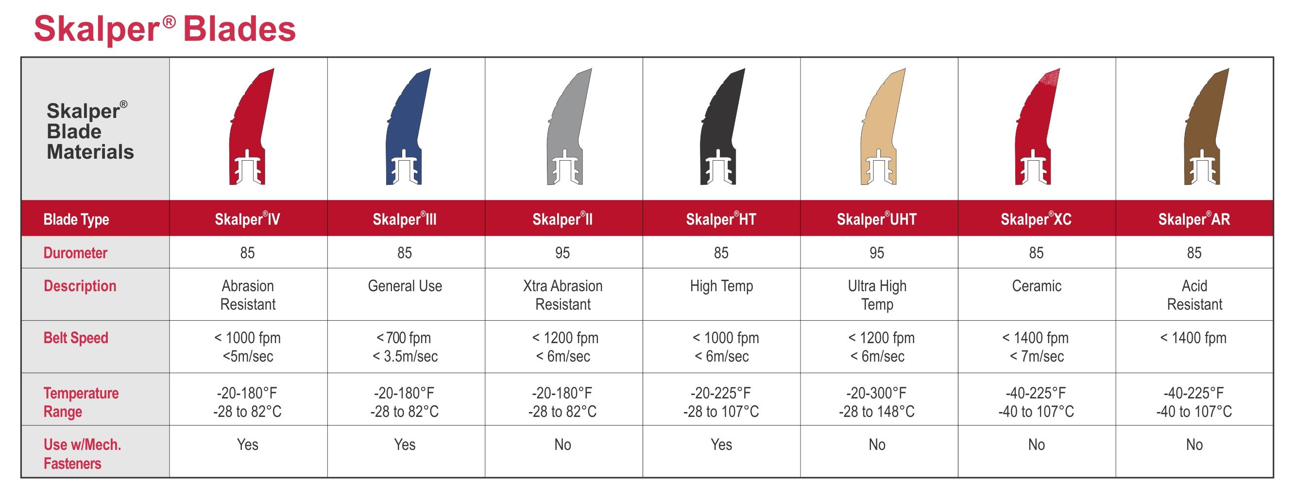 ASGCO Skalper<sup>®</sup> Belt Cleaner Blade Types